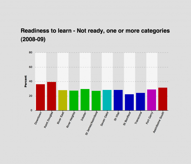 Readiness to Learn Graph
