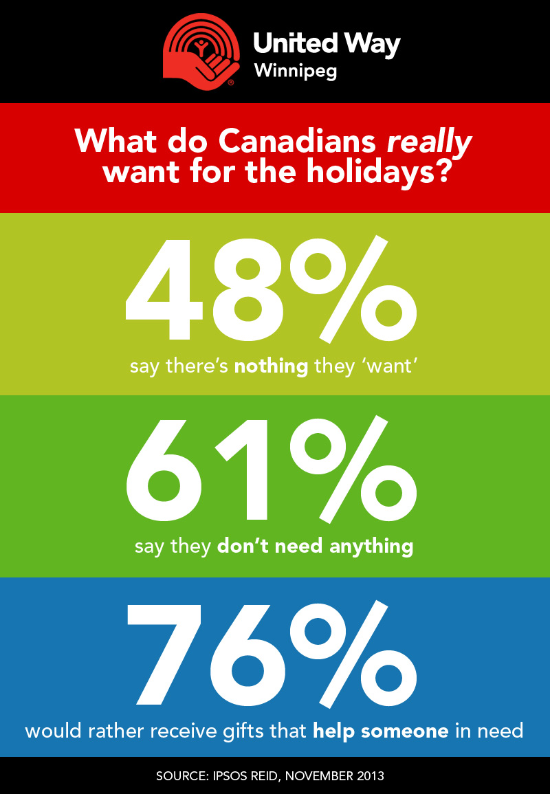 Infographic - What do Canadians really want for the holidays?
