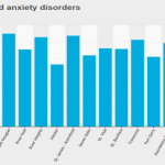 Percent of people with mood and anxiety disorders in Winnipeg, by neighbourhood.