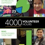 Day of Caring Volunteer Opportunities in Winnipeg
