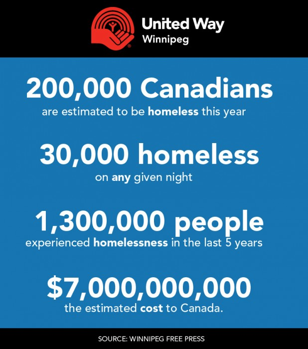 The Cost of Canadians Experiencing Homelessness
