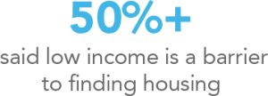 Over 50% of homeless people surveyed said low income is a barrier to finding housing.