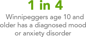 1 in 4 Winnipeggers age 10+ has a diagnosed mood or anxiety disorder.
