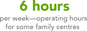 Limited space and funding restricts the number of hours neighbourhood family centres can be open (some as few as six hours per week), the number of programs families can access, and the number of families that can ultimately be helped.