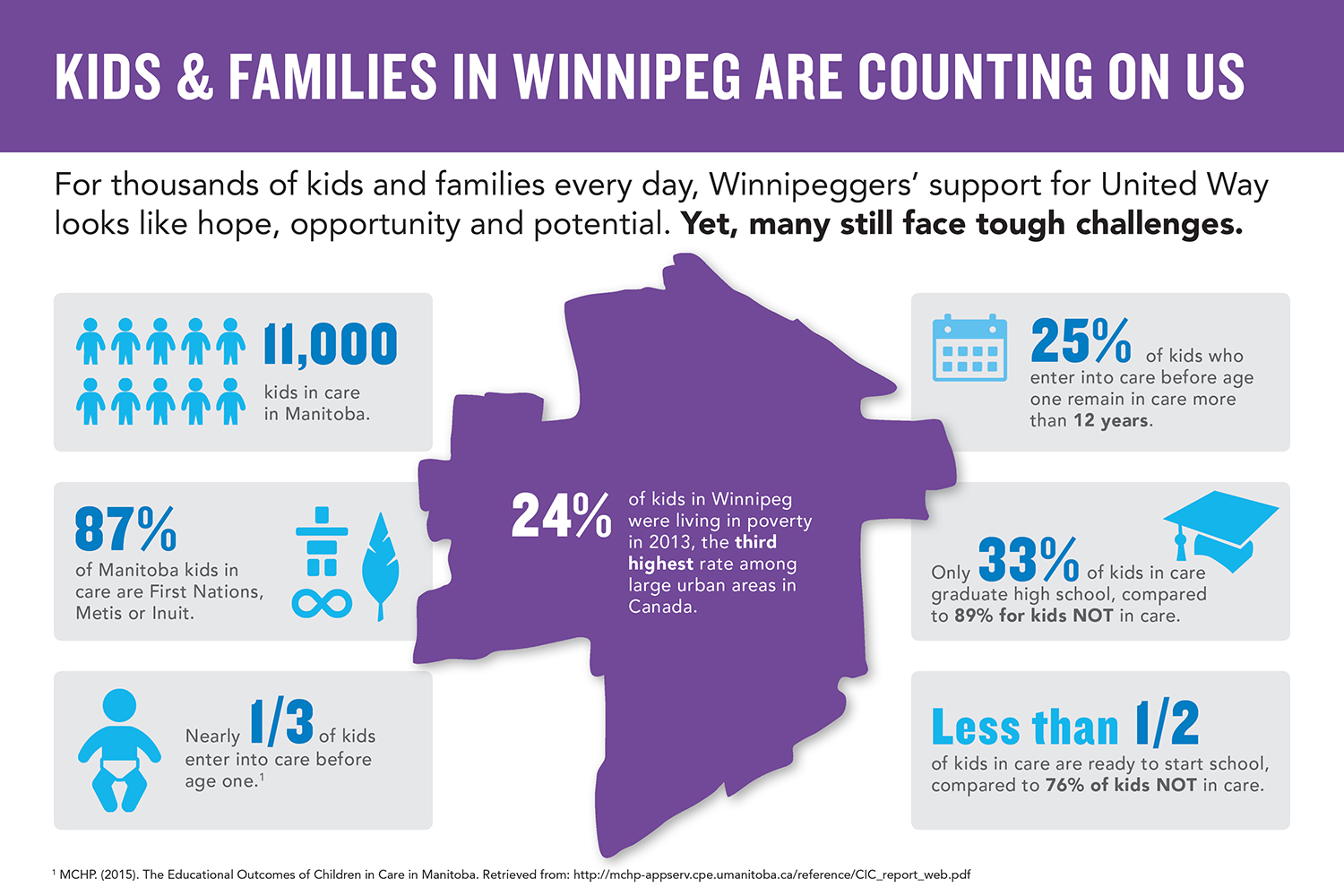 Part of the For Every Family Report shows the need for more support for families in our communities.